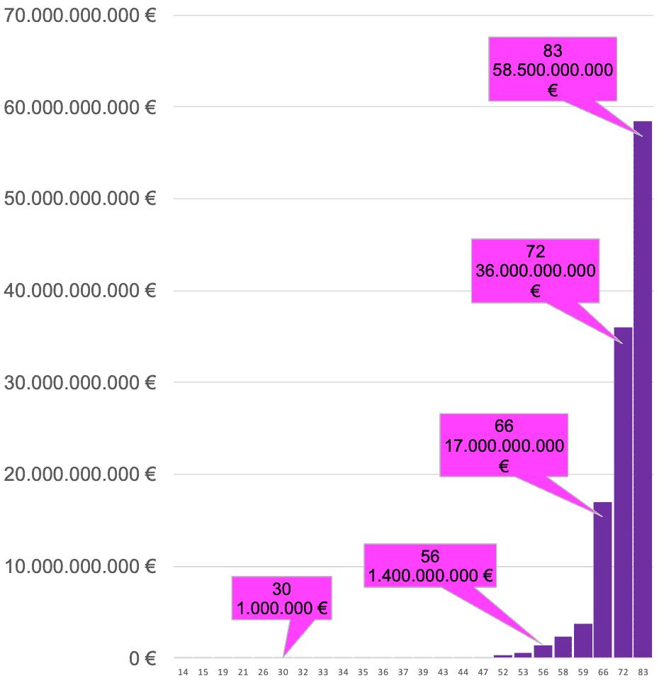 Entwicklung Zinseszins